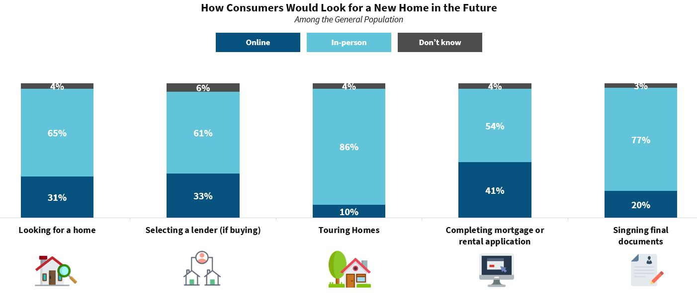 How Consumers Would Look for a New Home in the Future
