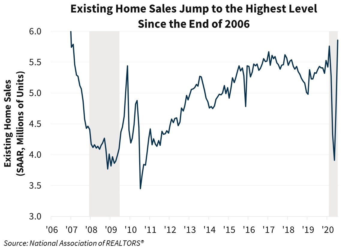 Existing Home Sales Jump to the Highest Level Since the End of 2006