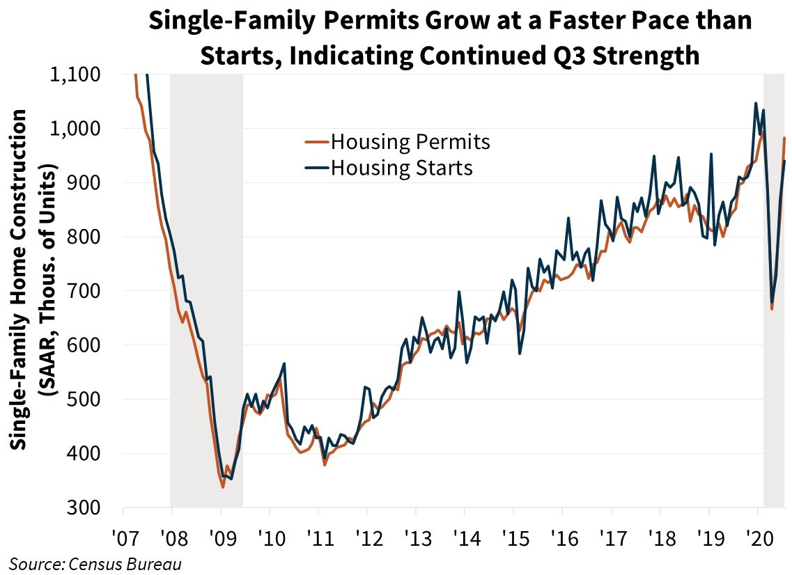 Single-Family Permits Grow at a Faster Pace than Starts, Indicating Continued Q3 Strength