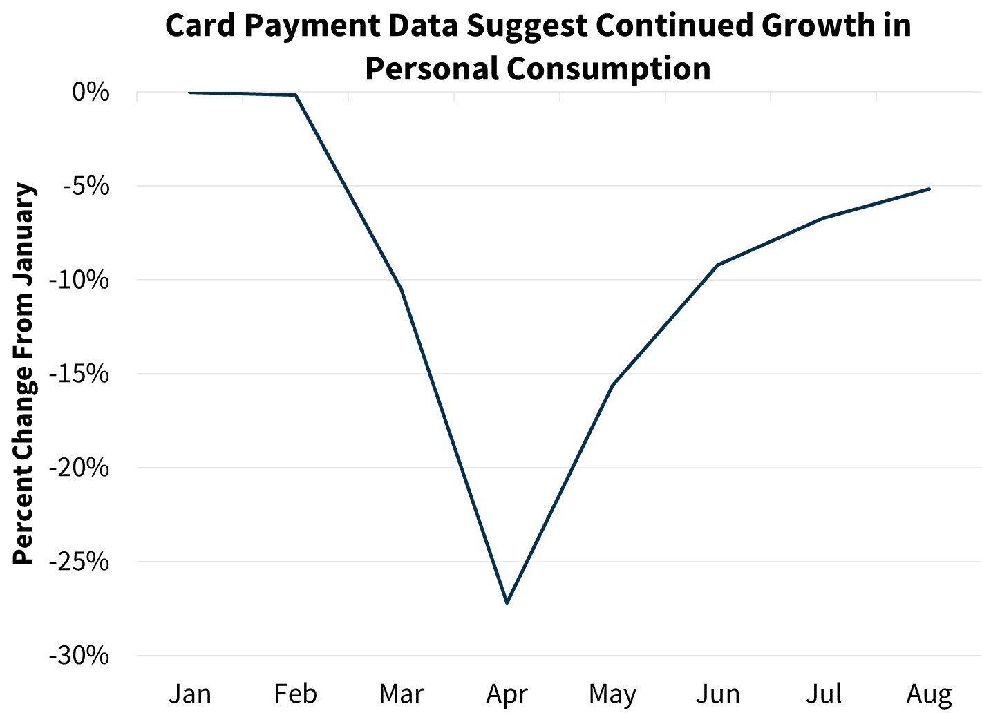 Card Payment Data Suggest Continued Growth in Personal Consumption
