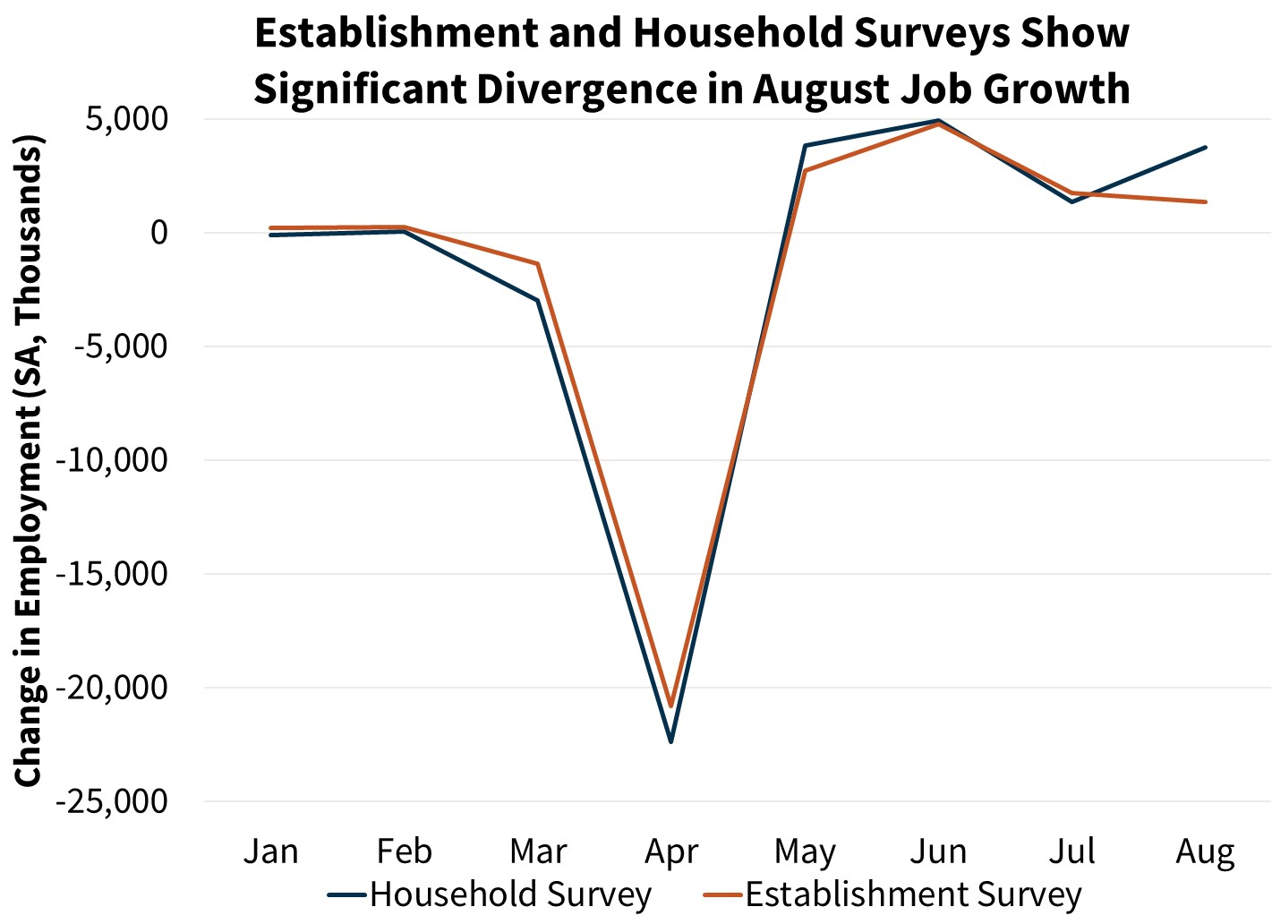 Establishment and Household Surveys Show Significant Divergence in August Job Growth