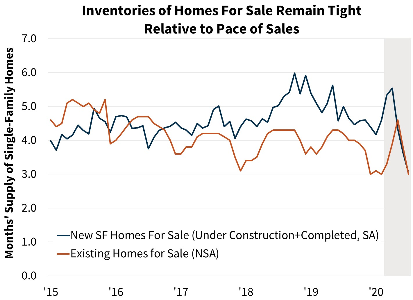 Inventories of Homes For Sale Remain Tight Relative to Pace of Sales
