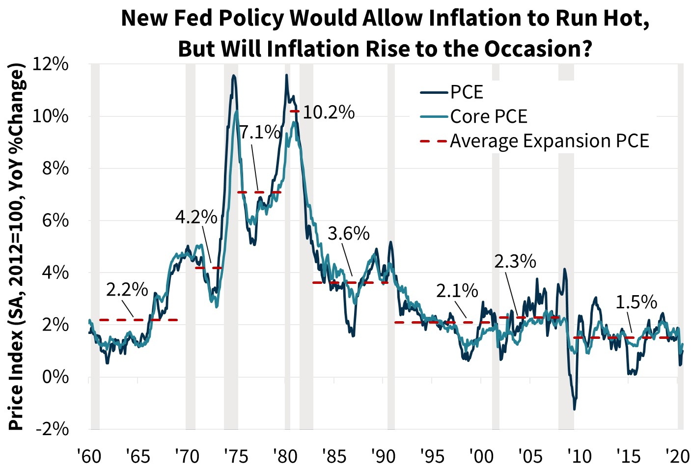 New Fed Policy Would Allow Inflation to Run Hot, But Will Inflation Rise to the Occasion