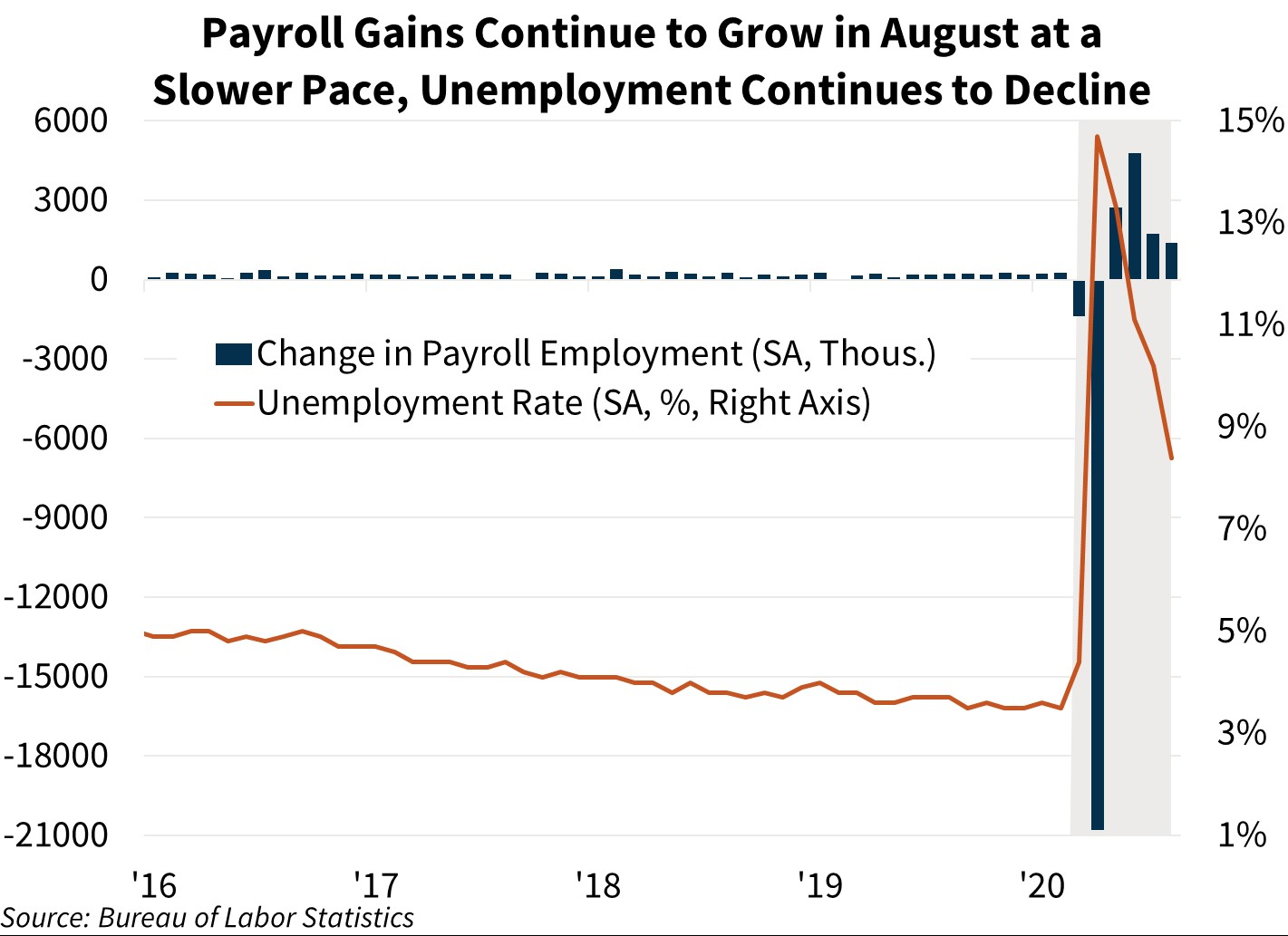 Payroll Gains Continue to Grow in August at a Slower Pace, Unemployment Continues to Decline
