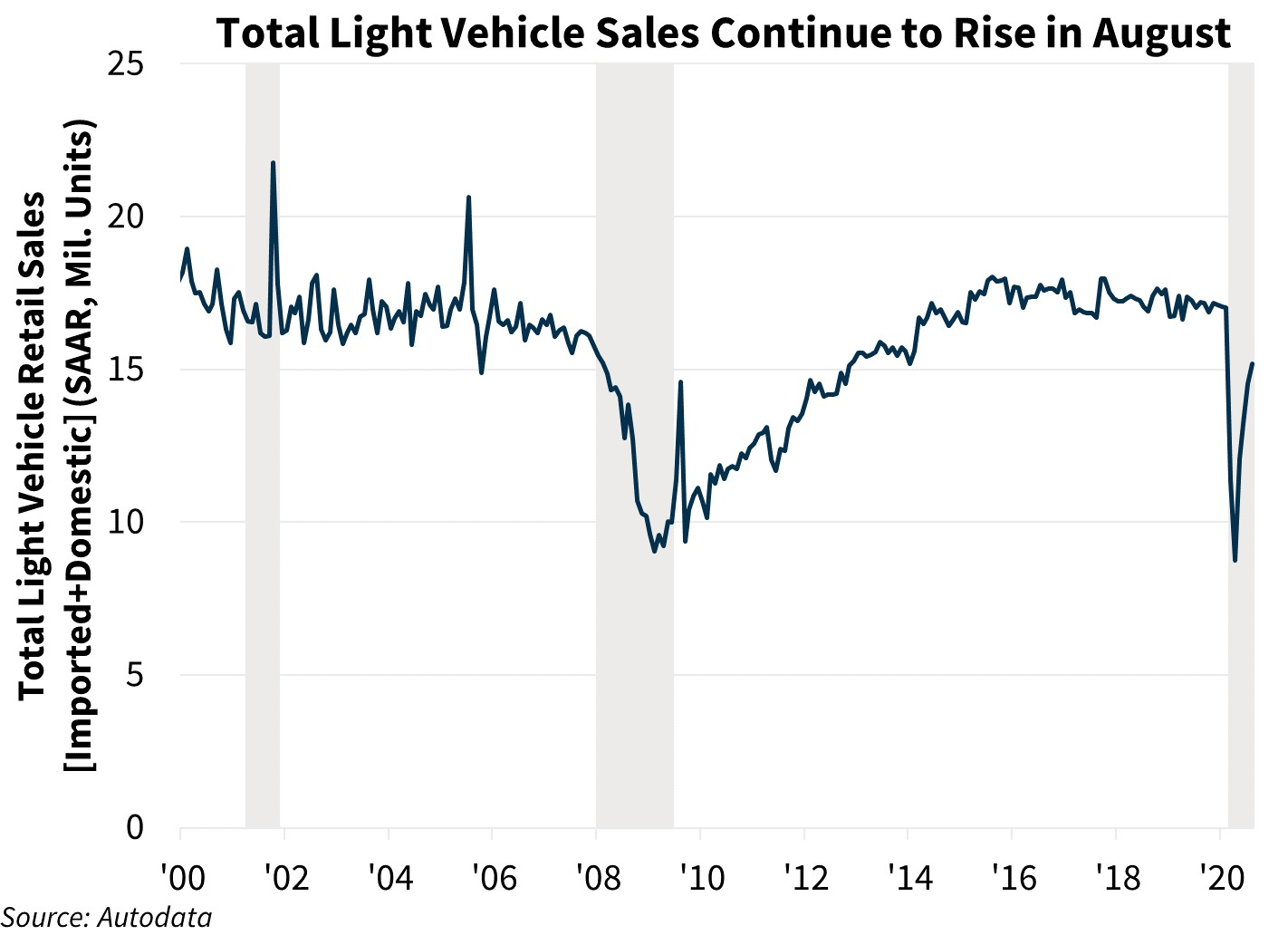 Total Light Vehicle Sales Continue to Rise in August