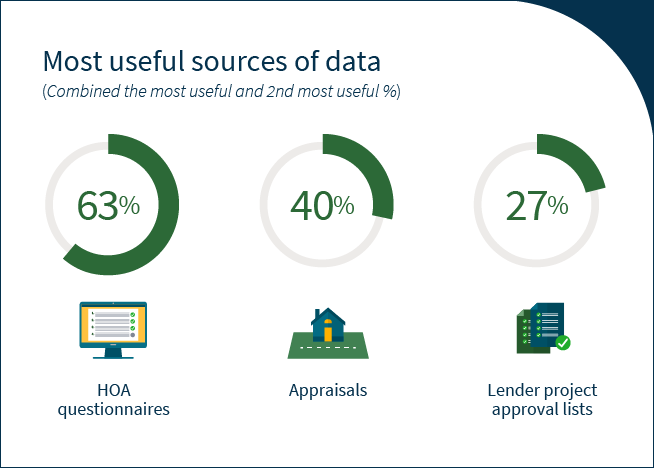 Most useful sources of data in condo lending