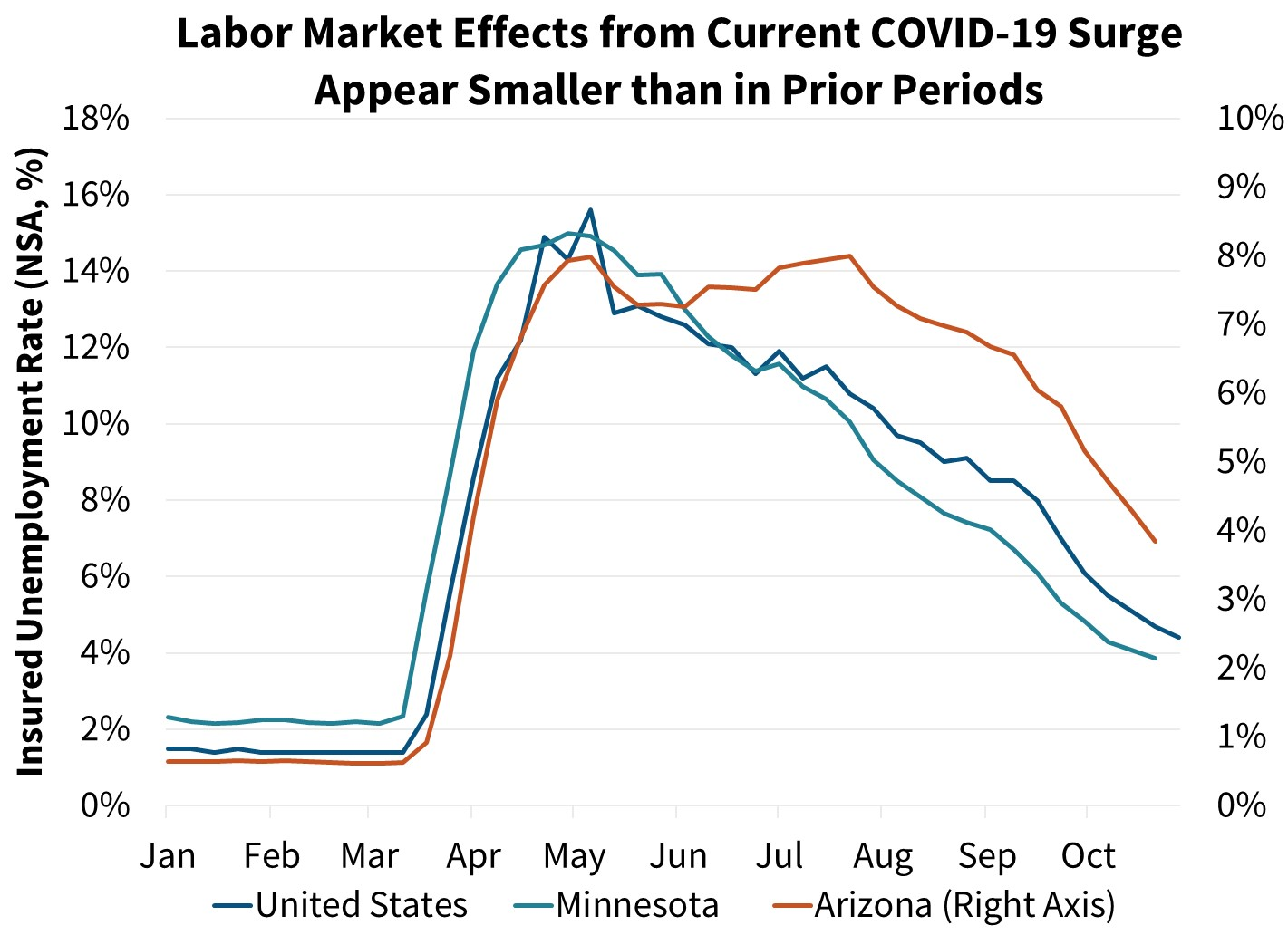 Labor Market Effects form Current COVID-19 Surge Appear Smaller than in Prior Periods