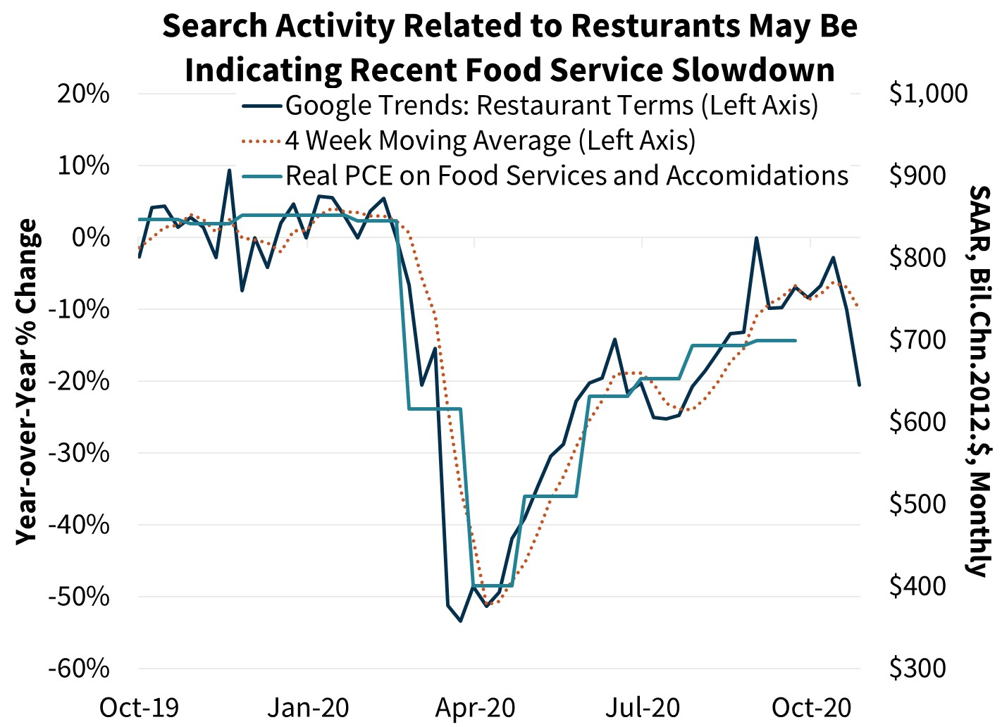Search Activity Related to Restaurants May Be Indicating Recent Food Service Slowdown