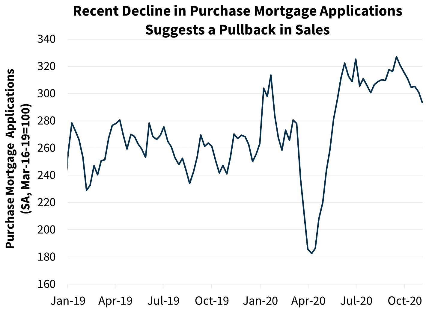 Recent Decline in Purchase Mortgage Applications Suggests a Pullback in Sales