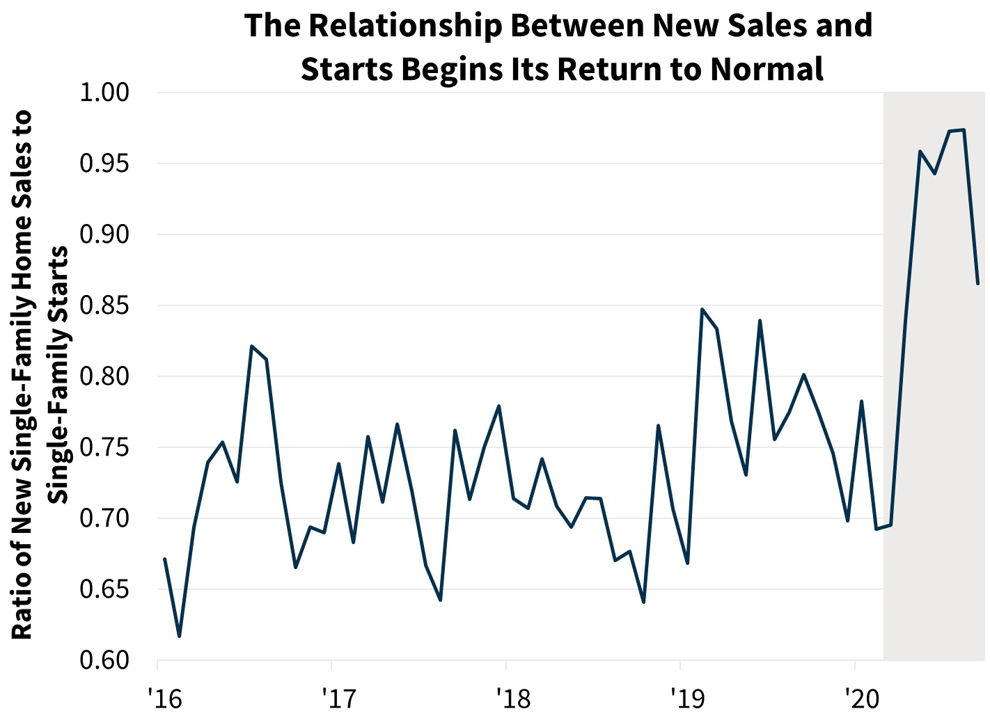 The Relationship Between New Sales and Starts Begins Its Return to Normal