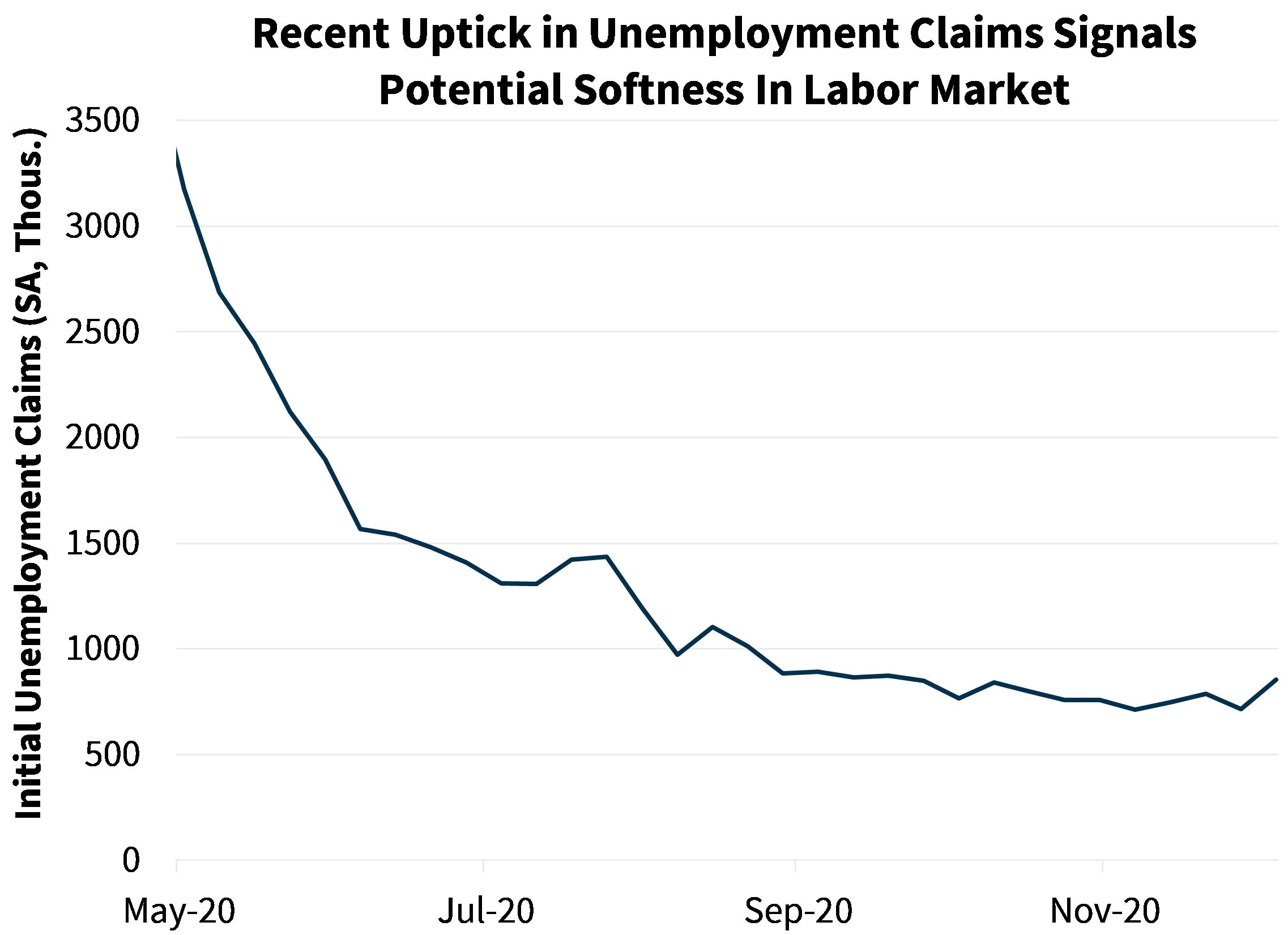 Recent Uptick in Unemployment Claims Signals Potential Softness in Labor Market