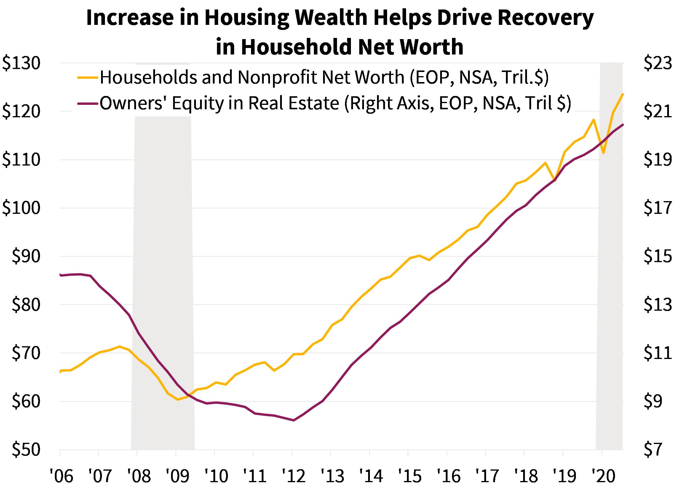 Increase in Housing Wealth Helps Drive Recovery in Household Net Worth