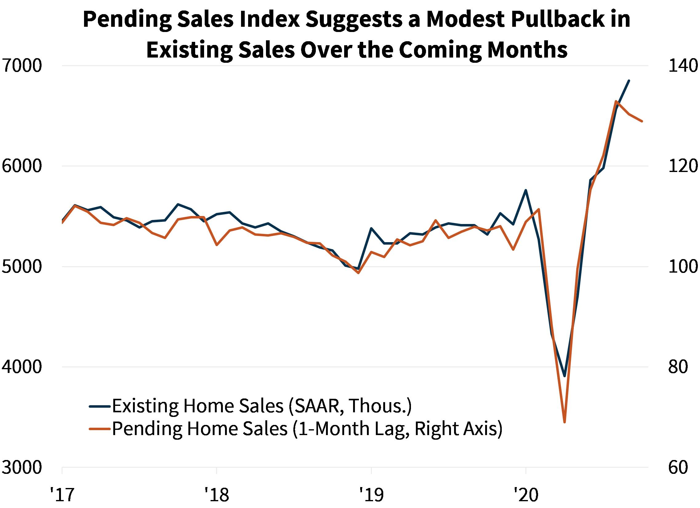 Pending Sales Index Suggests a Modest Pullback in Existing Sales Over the Coming Months