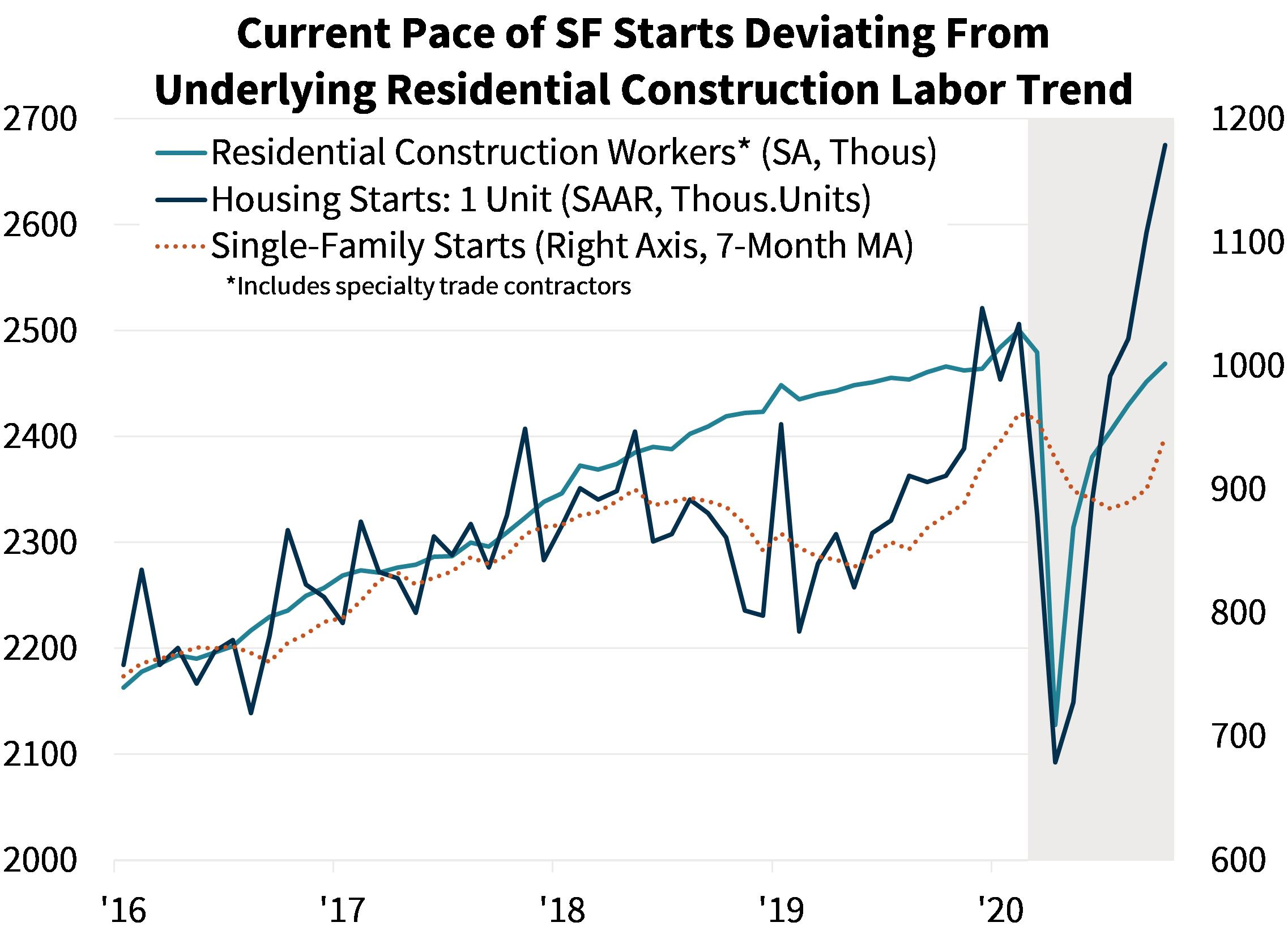 Current Pace of SF Starts Deviating From Underlying Residential Construction Labor Trends