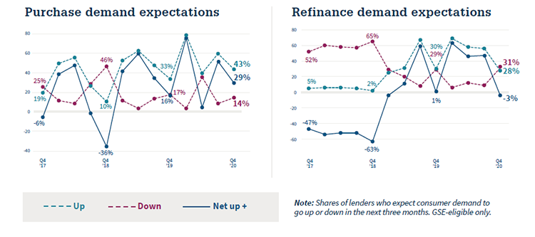 Purchase and Refinance Demand Expectations Q4 2020 MLSS