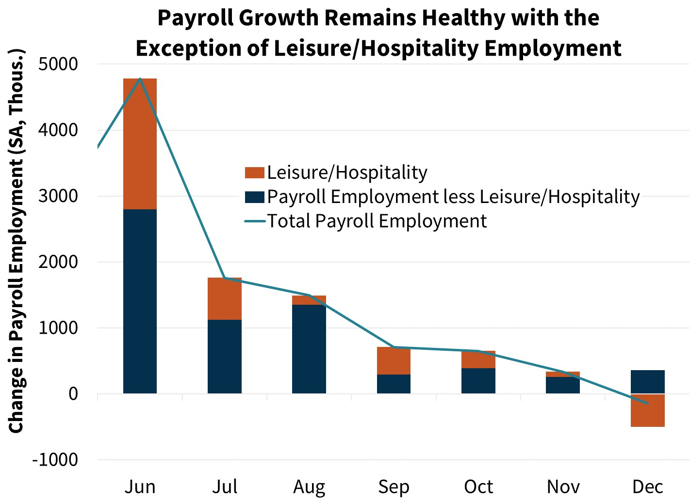 Payroll Growth Remains Healthy with the Exception of Leisure/Hospitality Employment