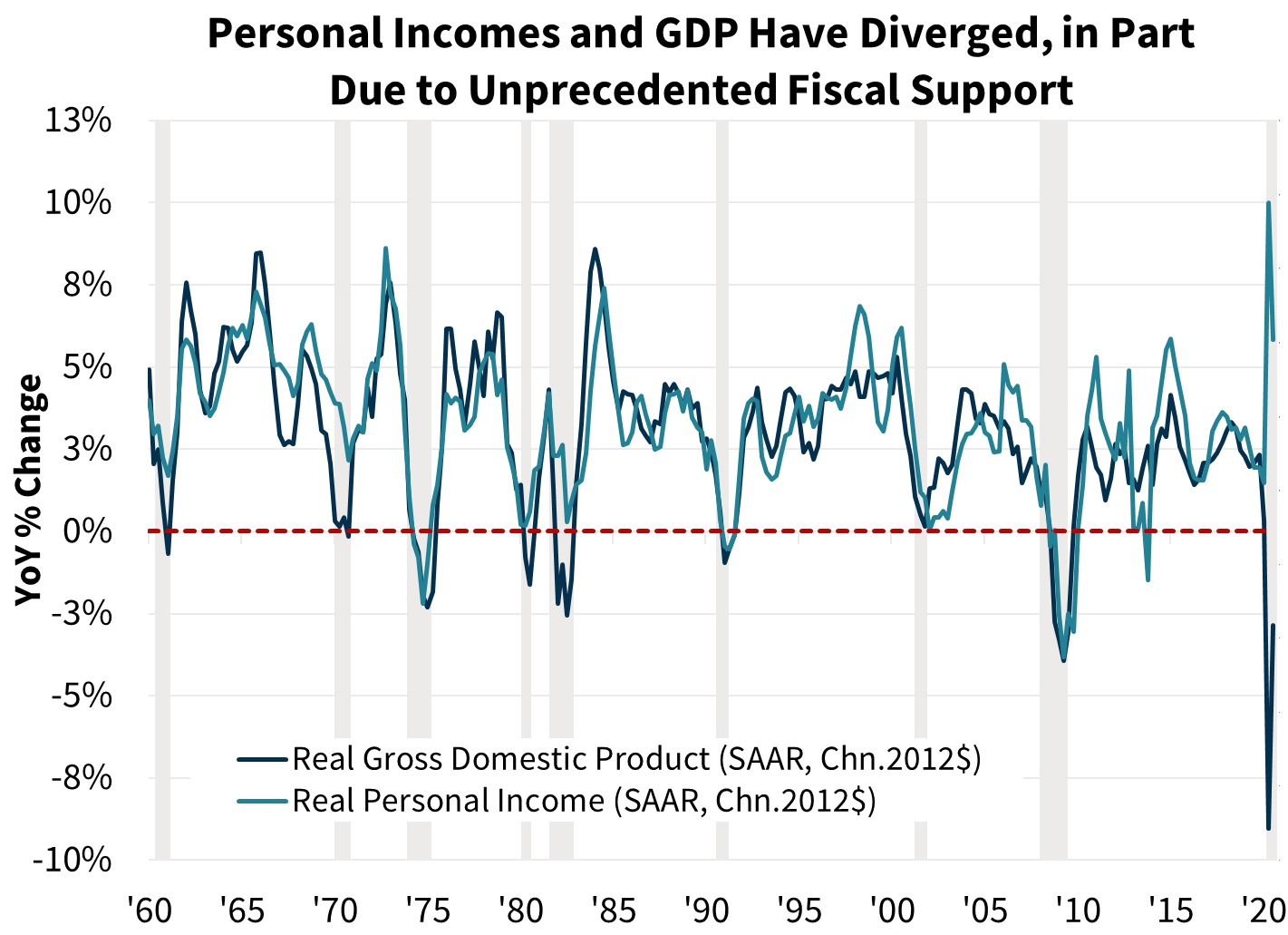 Personal Incomes and GDP have Diverged, in Part Due to Unprecedented Fiscal Support