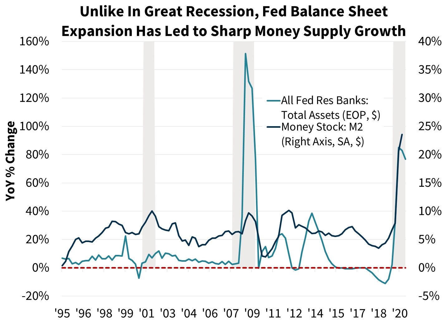 Unlike In Great Recession, Fed Balance Sheet Expansion Has led to Sharp Money Supply Growth