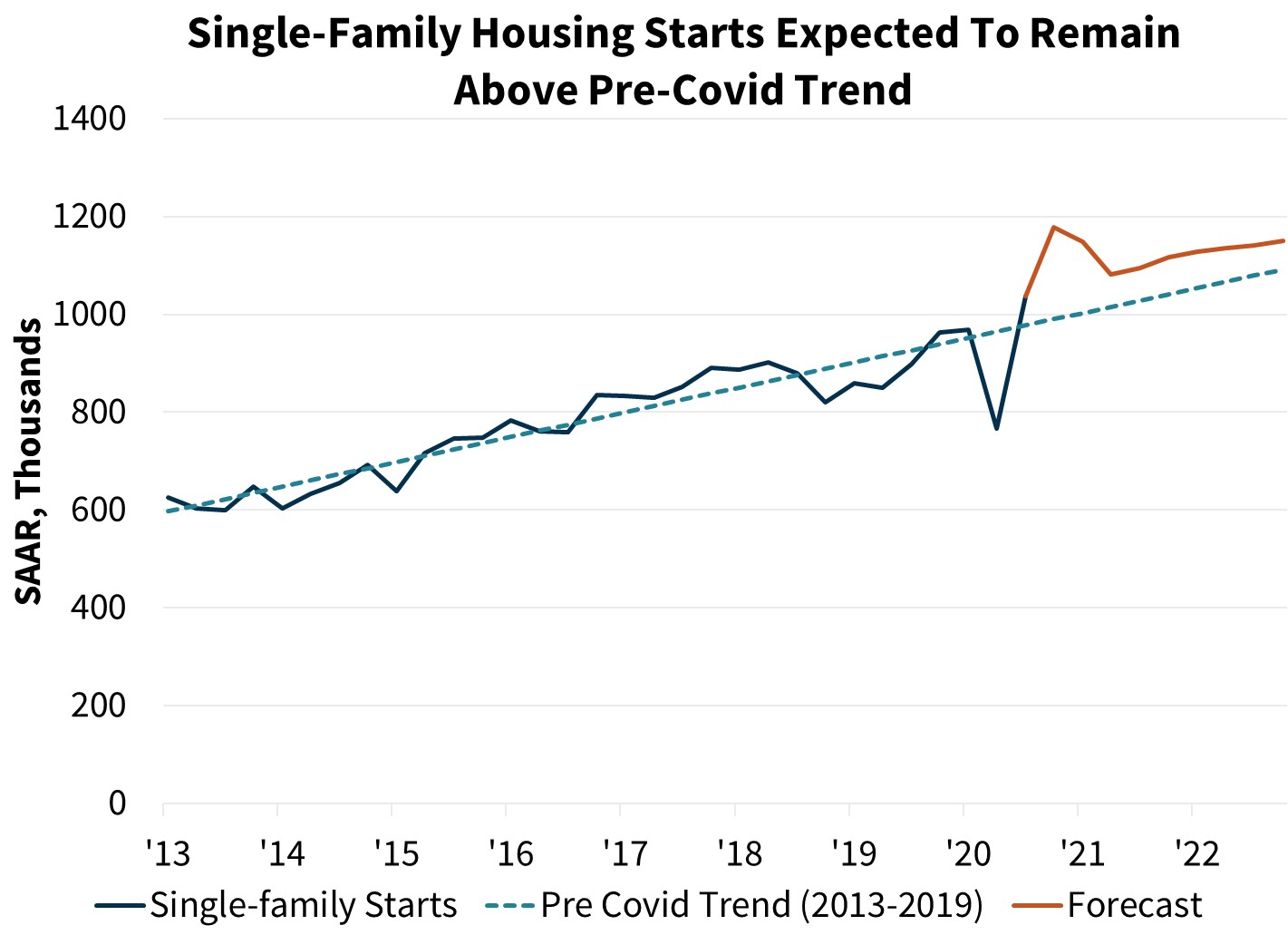 Single-Family Housing Starts Expected to Remain Above Pre-Covid Trend