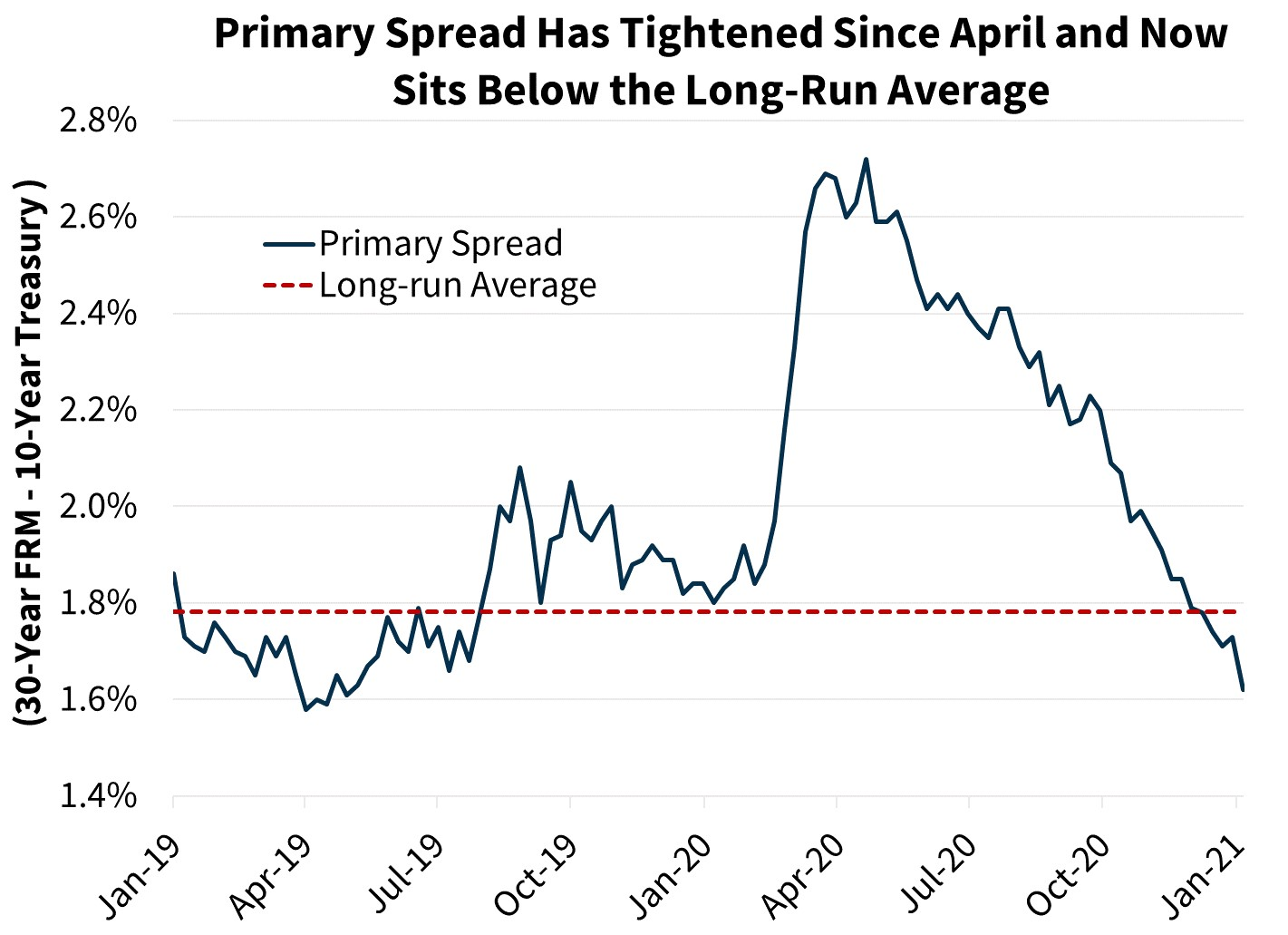 Primary Spread Has Tightened Since April and Now Sits Below the Long-Run Average