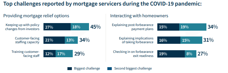Top Challenges Faced by Servicers in Rolling out Mortgage Relief Options and Interacting with Homeowners