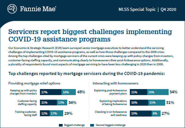 Infographic: Servicers report COVID-19 challenges