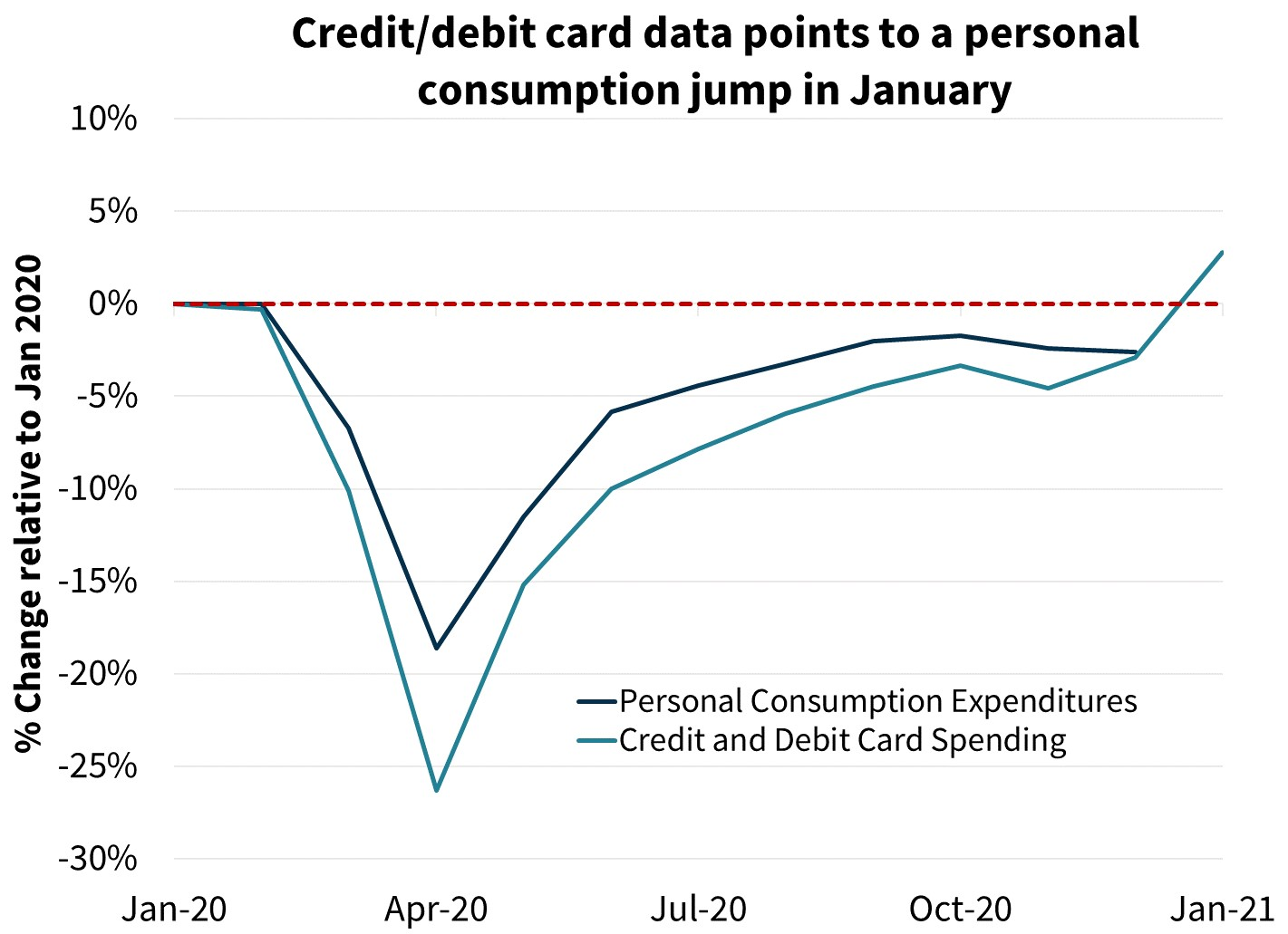 Credit/debit card data points to a personal consumption jump in January