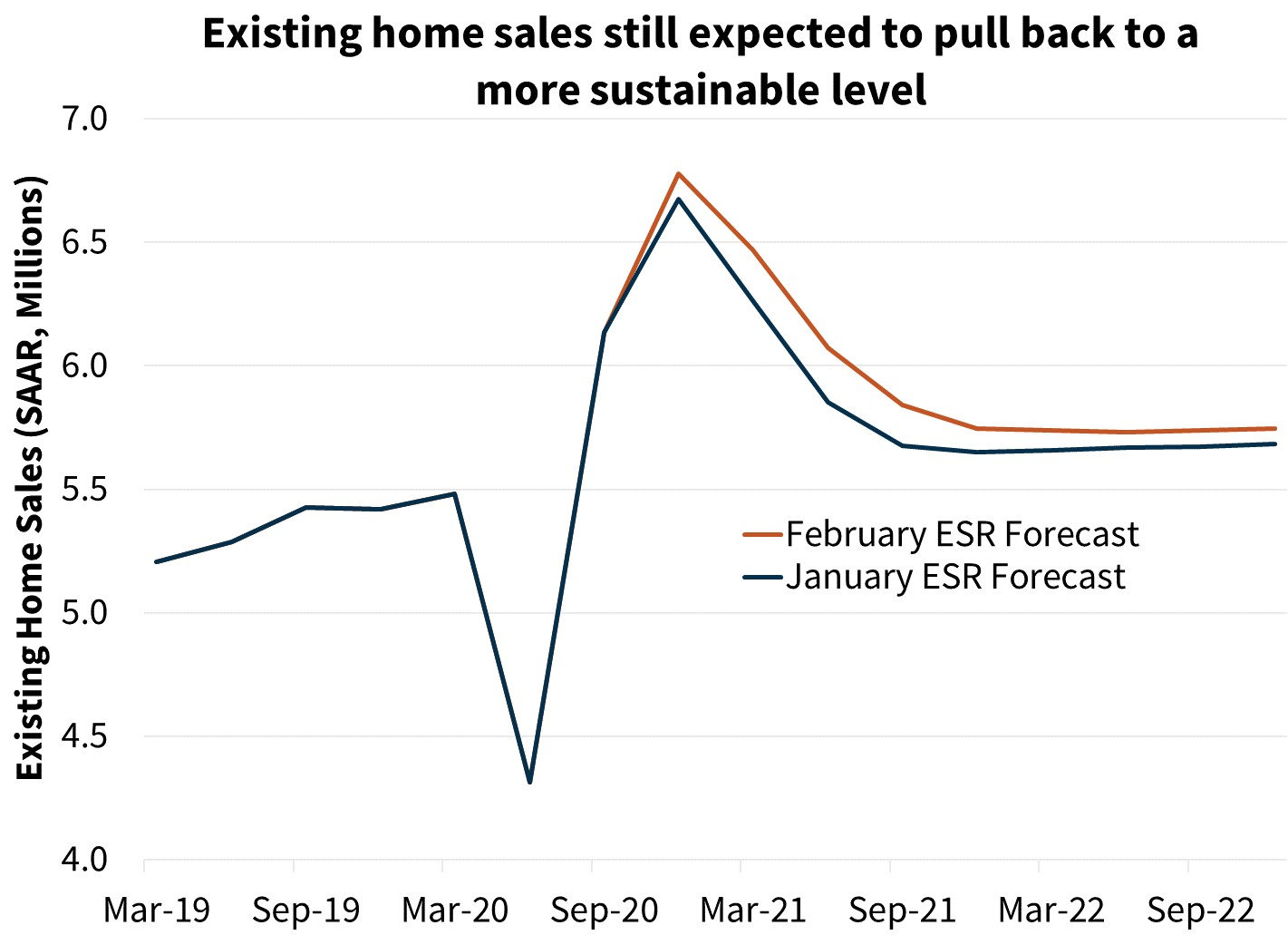 Existing home sales still expected to pull back to a more sustainable level