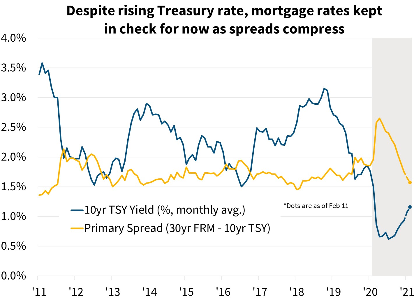 Despite rising Treasury rate mortgage rates kept in check for now as spreads compress