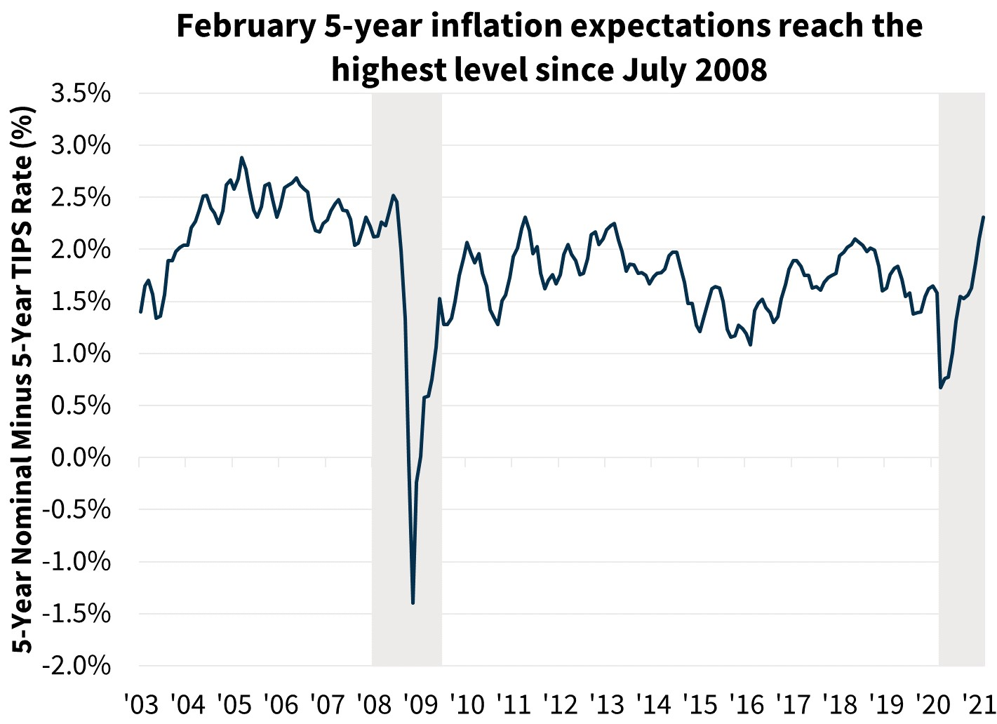 February 5-year inflation expectations reach the highest level since July 2008