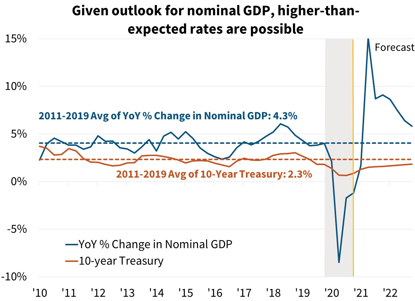 Given outlook for nominal GDP higher-than-expected rates are possible