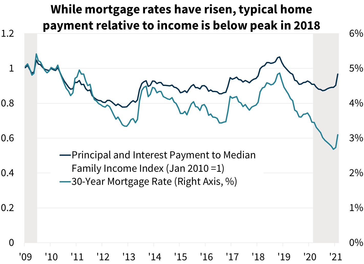 While mortgage rates have risen, typical home payment relative to income is below peak 2018