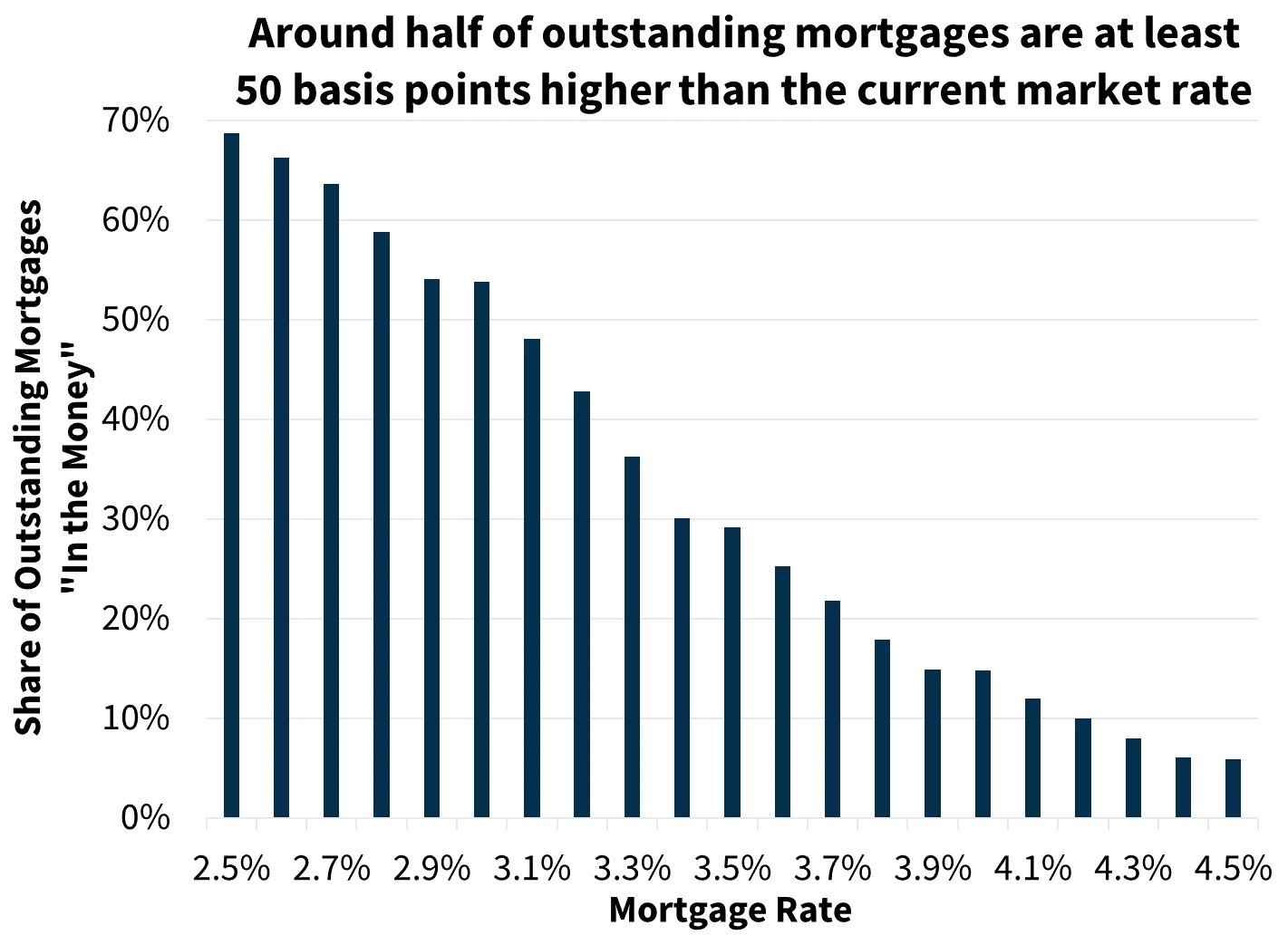 Around half of outstanding mortgages are at least 50 basis points higher than the current market rate