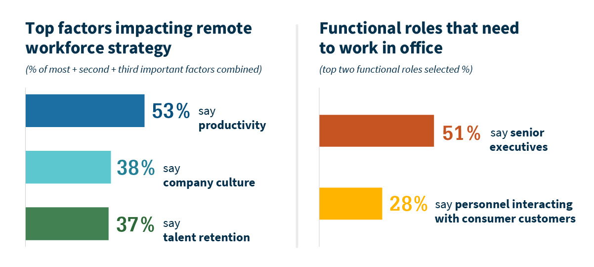 Top factors impacting workforce strategy and functional roles that need to work in office