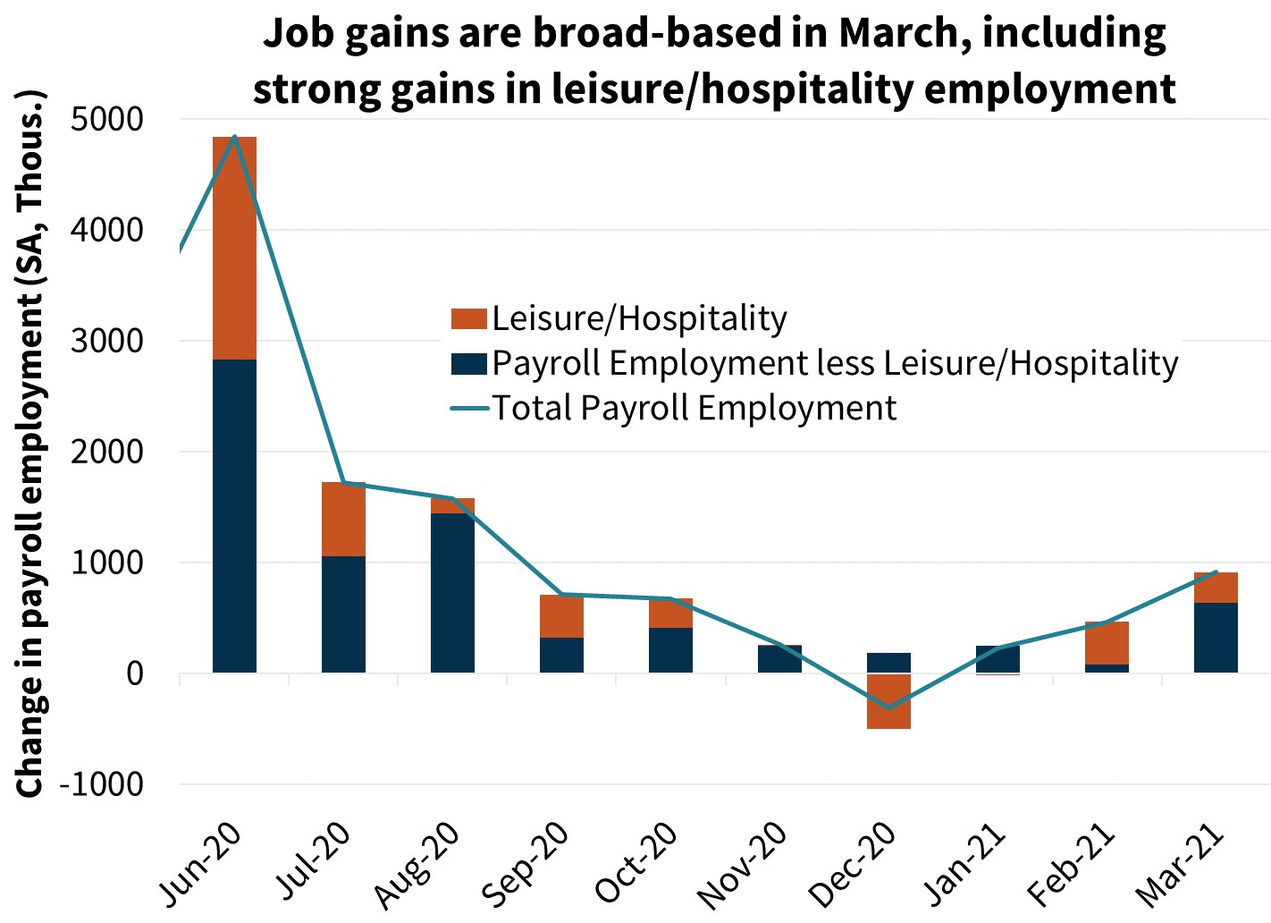 Job gains are broad-based in March, including strong gains in leisure/hospitality employment