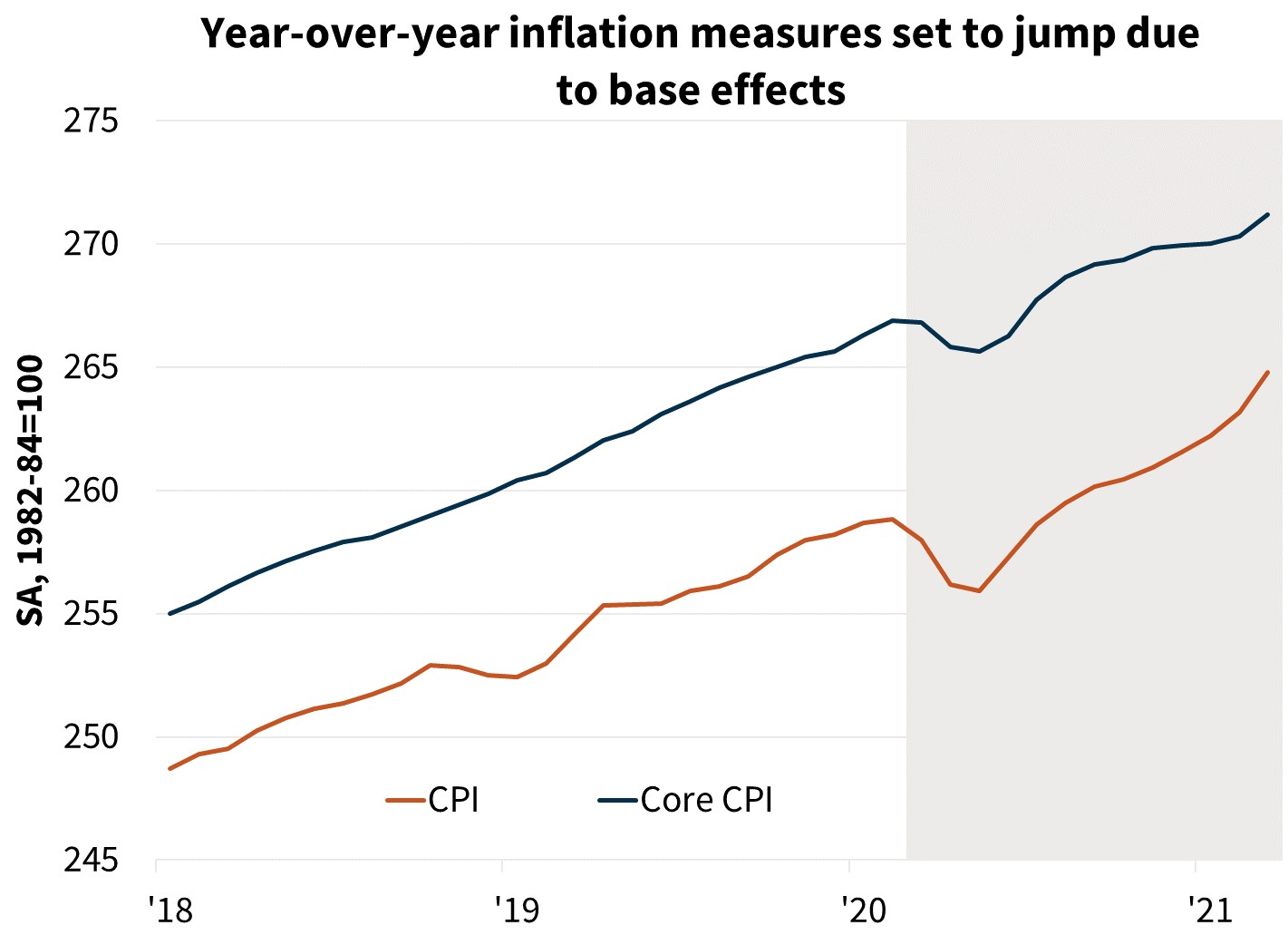 Year-over-year inflation measures set to jump due to base effects