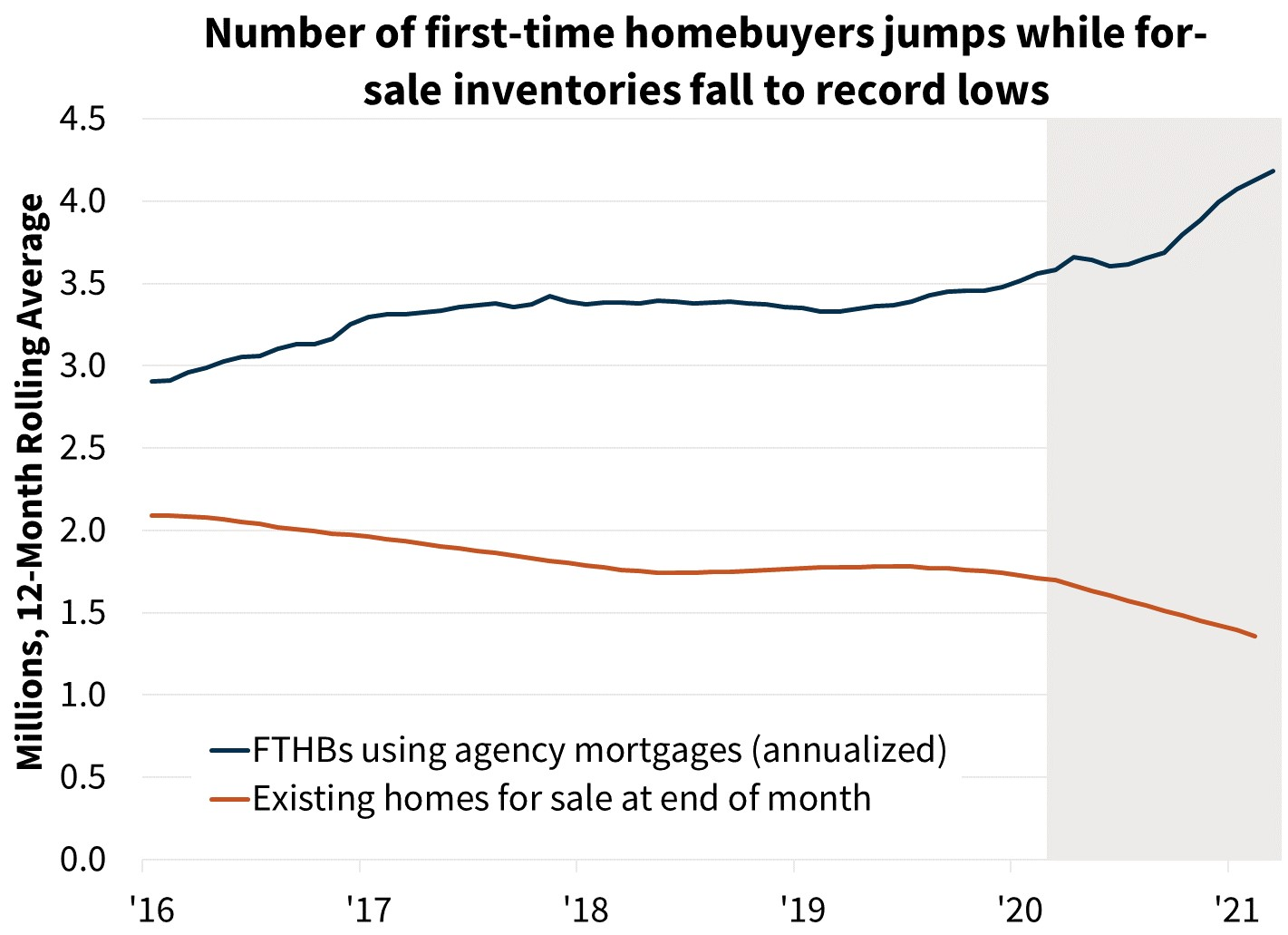 Number of first-time homebuyers jumps while for-sale inventories fall to record lows