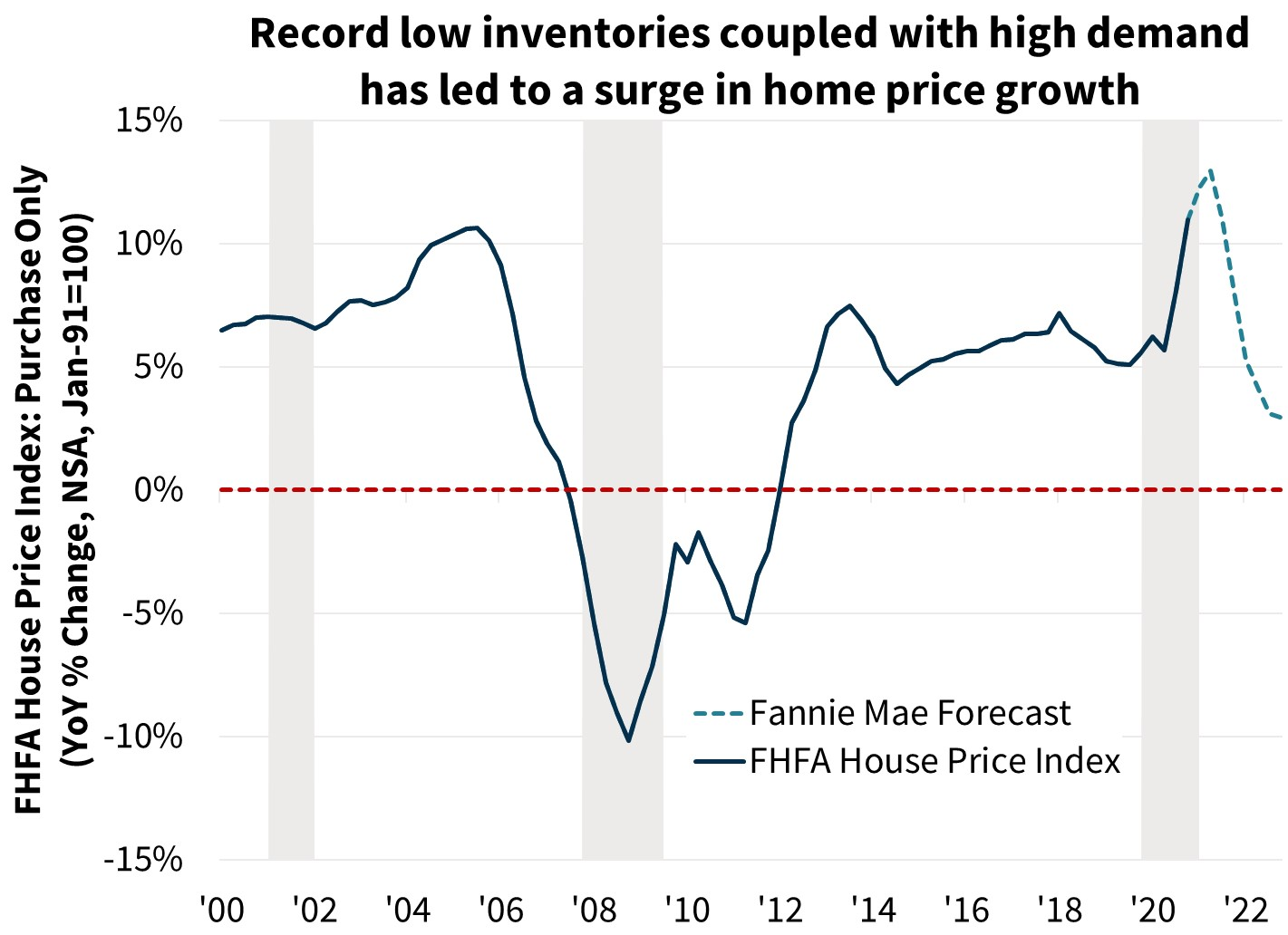 Record low inventories coupled with high demand has led to a surge in home price growth