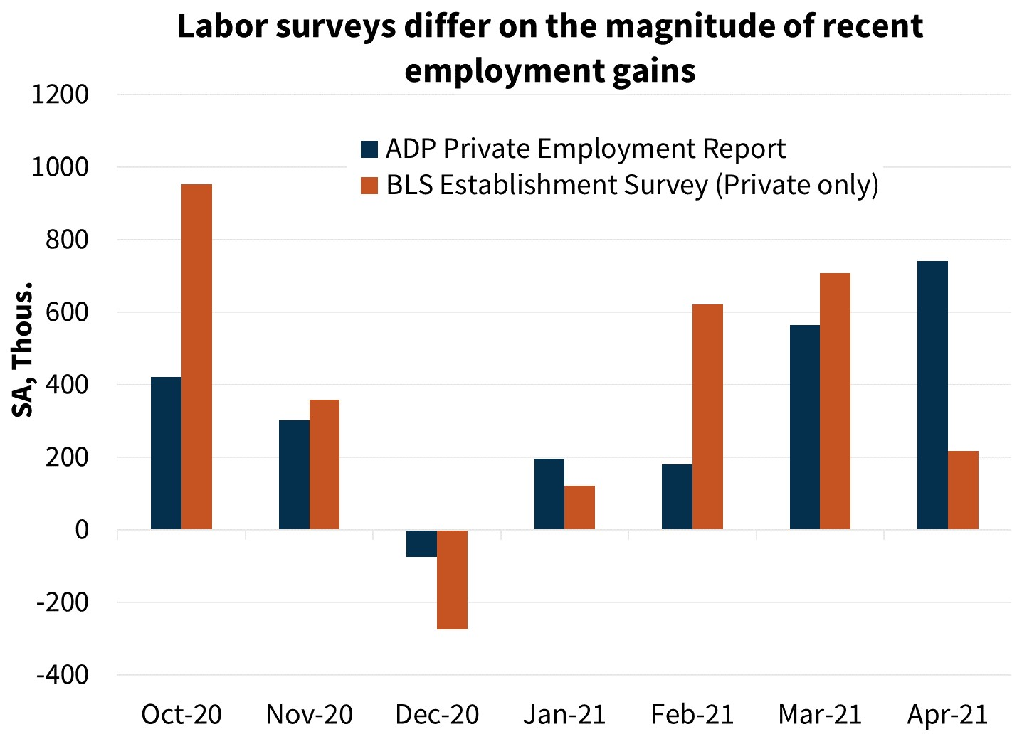 Labor surveys differ on the magnitude of recent employment gains