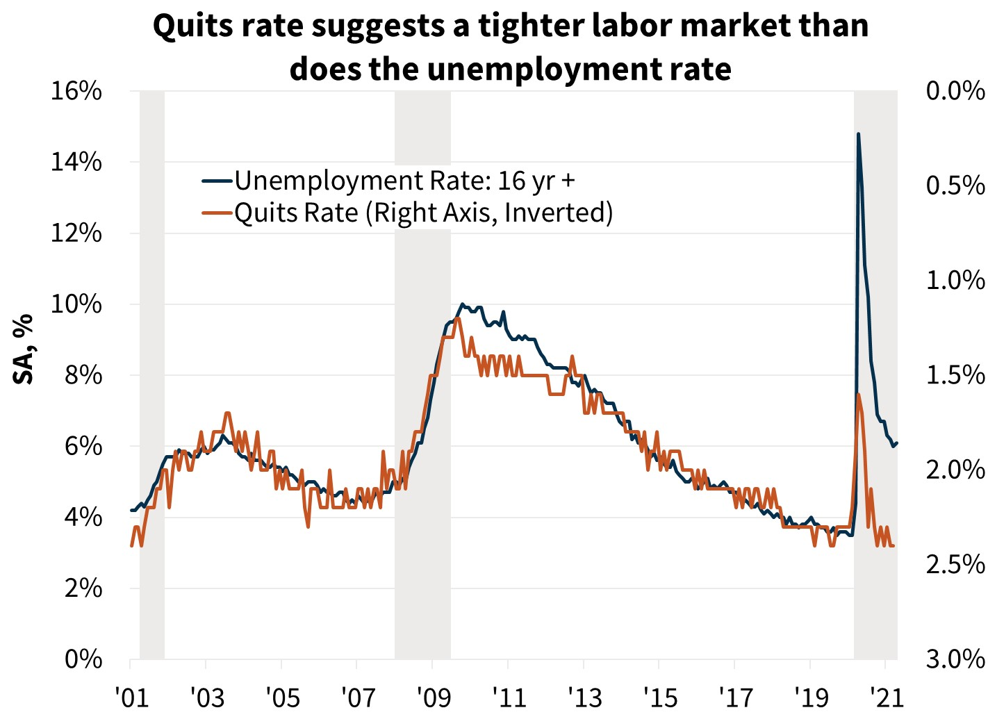 Quits rate suggests a tighter labor market than does the unemployment rate