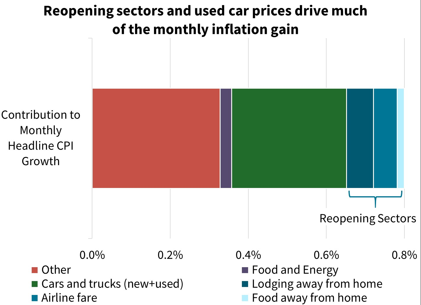 Reopening sectors and used car prices drive much of the monthly inflation gain
