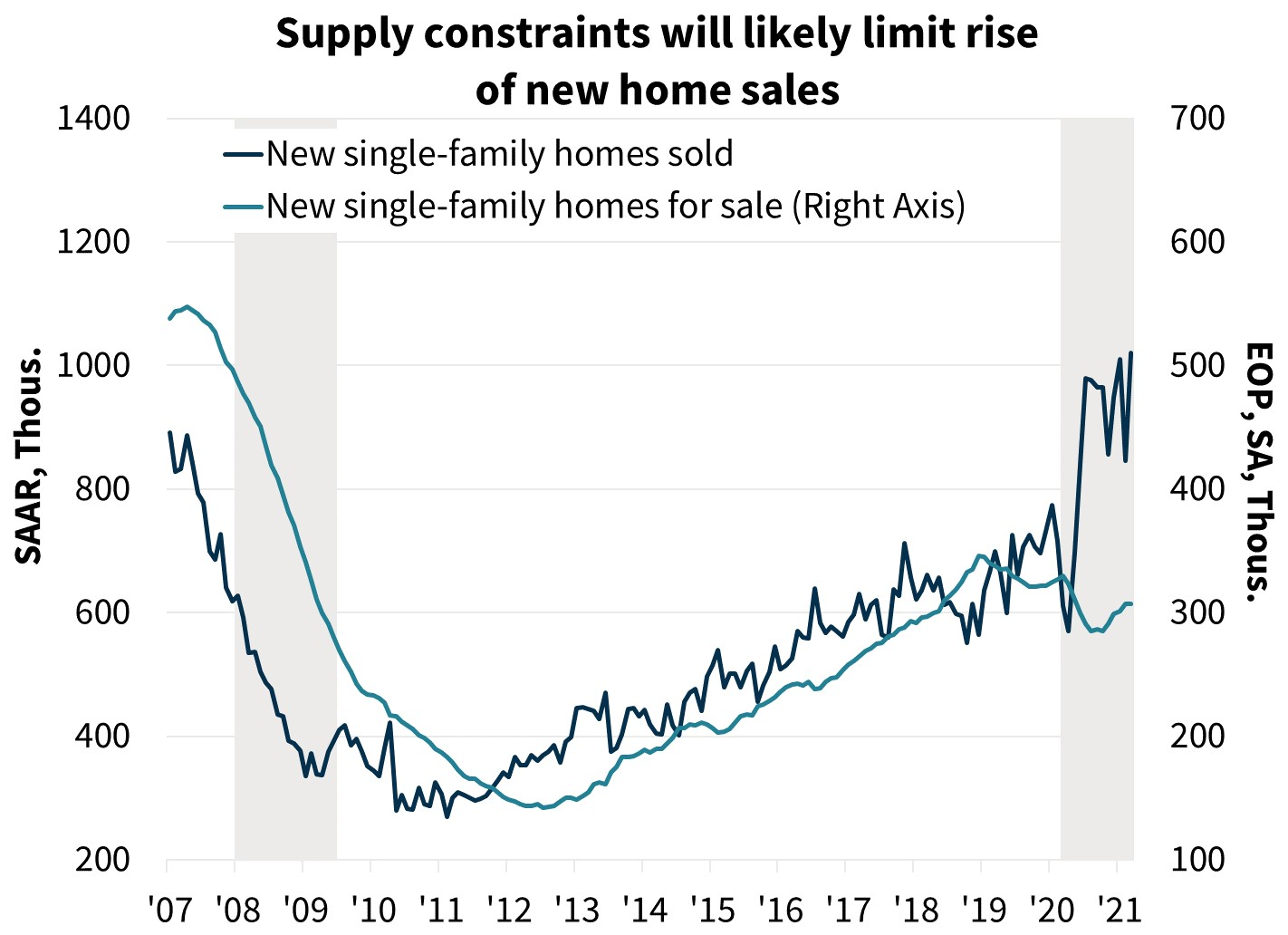 Supply constraints will likely limit rise of new home sales