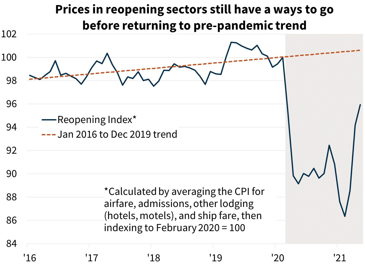 Prices in reopening sectors still have a ways to go before returning to pre-pandemic trends