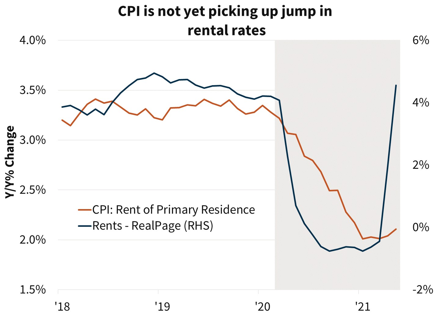 CPI is not yet picking up jump in rental rates