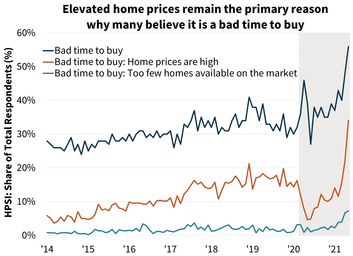 Elevated home prices remain the primary reason why many believe it is a bad time to buy