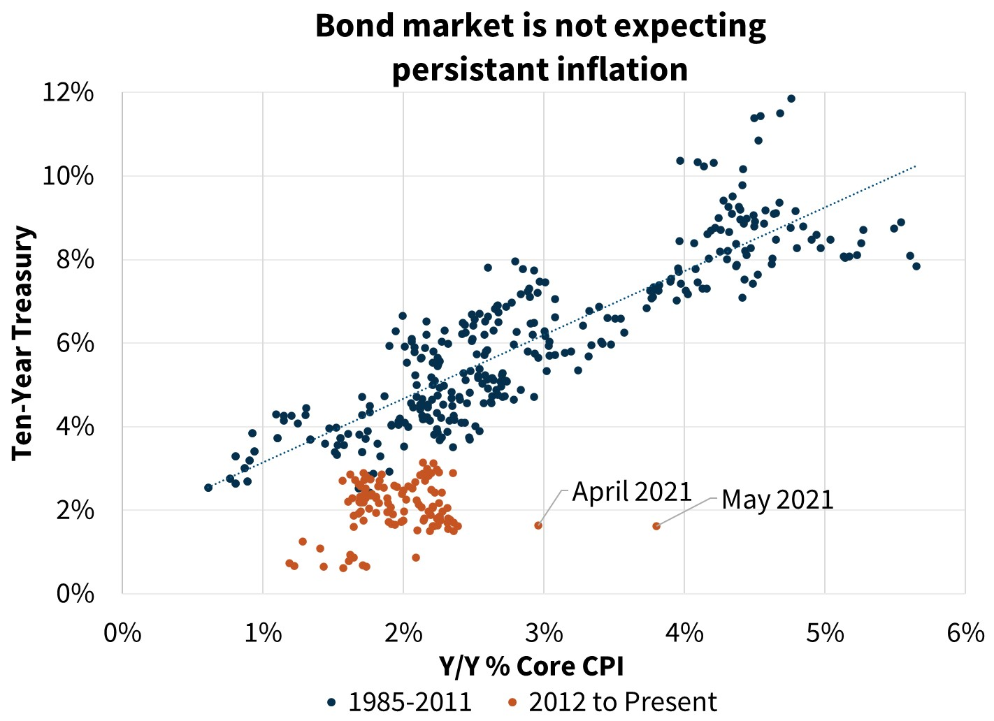 Bond market is not expecting persistent inflation