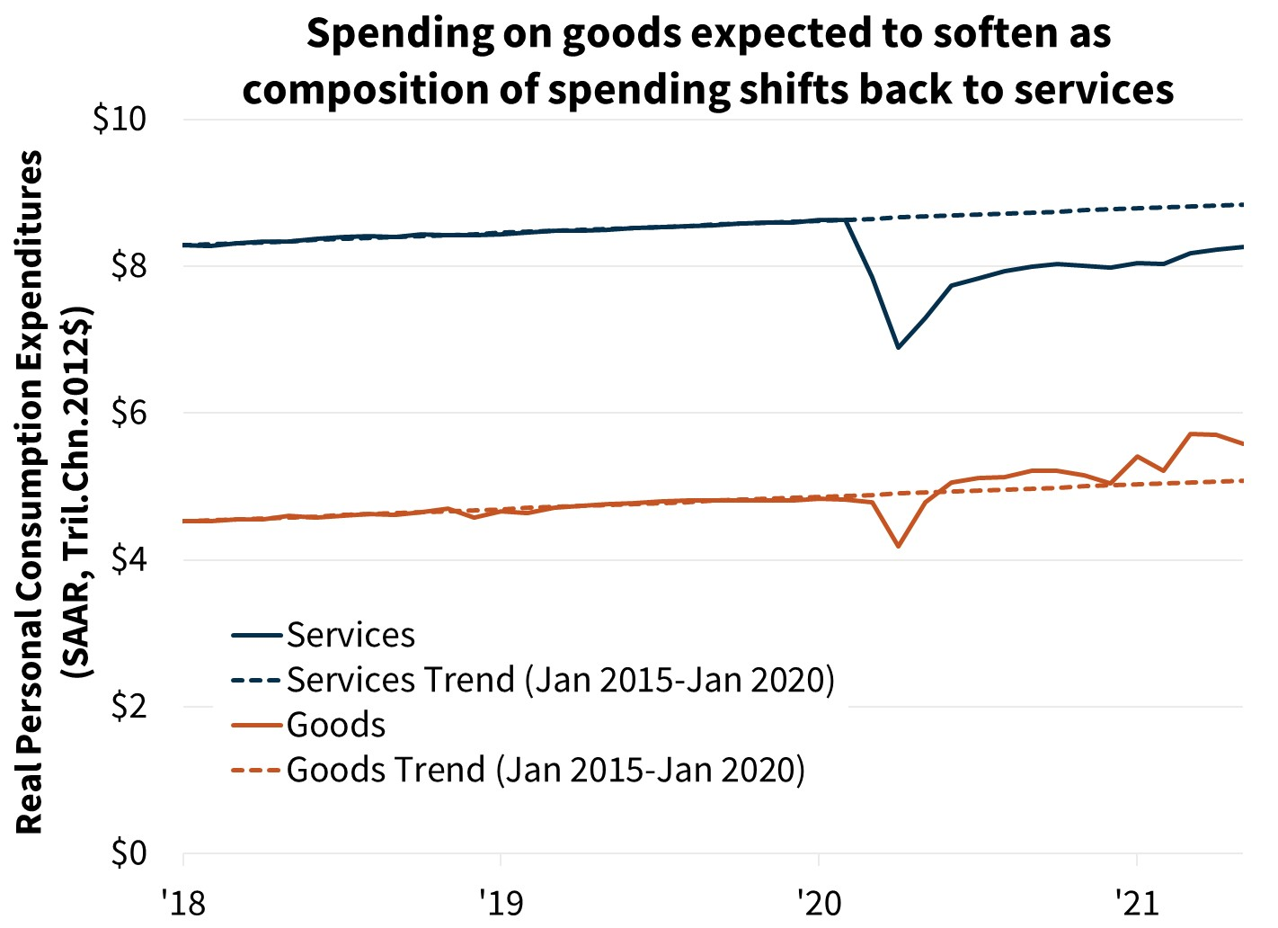 Spending on goods expected to soften as composition of spending shifts back to services