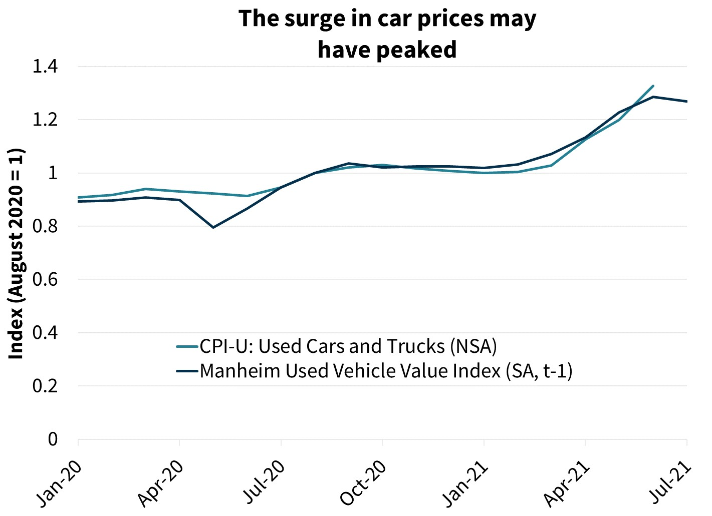The surge in car prices may have peaked