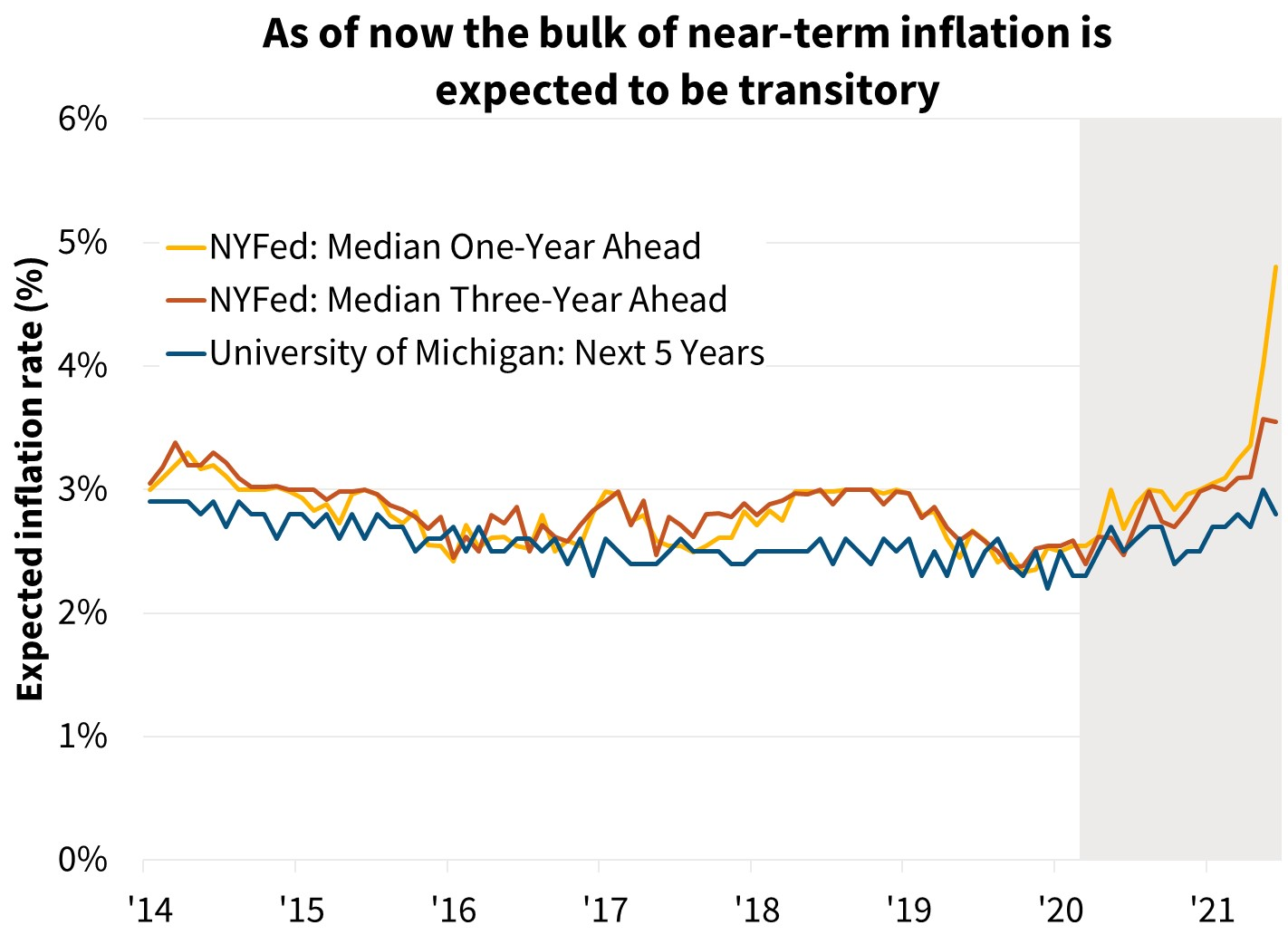 As of now the bulk of near-term inflation is expected to be transitory