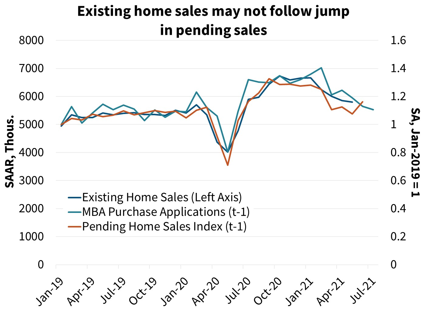 Existing home sales may not follow jump in pending sales